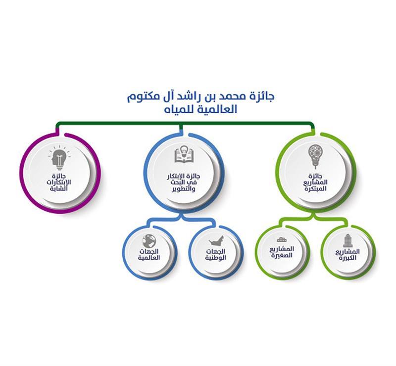 His Highness Sheikh Mohammed bin Rashid Al Maktoum - Mohammed bin Rashid Global Water Award