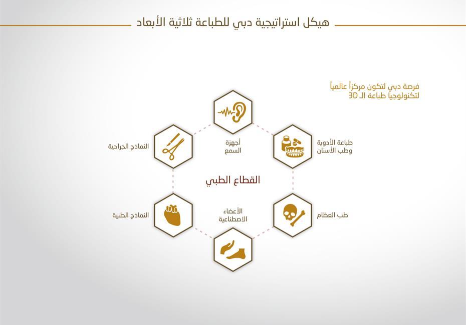 His Highness Sheikh Mohammed bin Rashid Al Maktoum-News-Mohammed: 25% of Dubai's buildings will be 3D printed by 2030